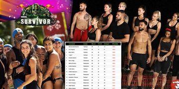 Topul concurenților de la Survivor România 2021! Moroșanu și Sebastian... dezastru