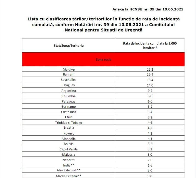 Lista țărilor cu risc epidemiologic ridicat a fost actualizată
