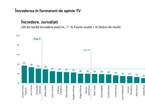 Alessandra Stoicescu este în TOP 3 jurnaliști în care românii au încredere