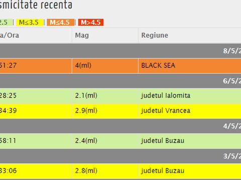 Cutremur seara trecută! S-a produs în Marea Neagră