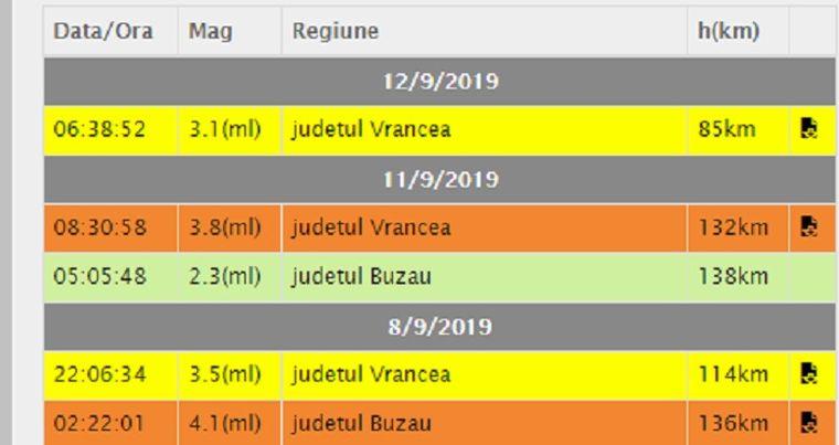 magnitudine cutremur 12 septembrie