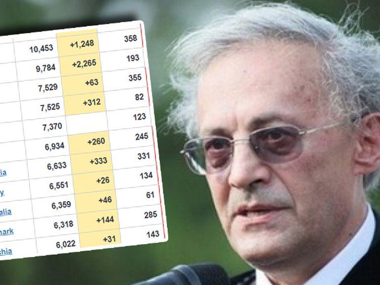 Dr Vasile Astărăstoae dezleagă misterul cifrelor legate de pandemia de coronavirus