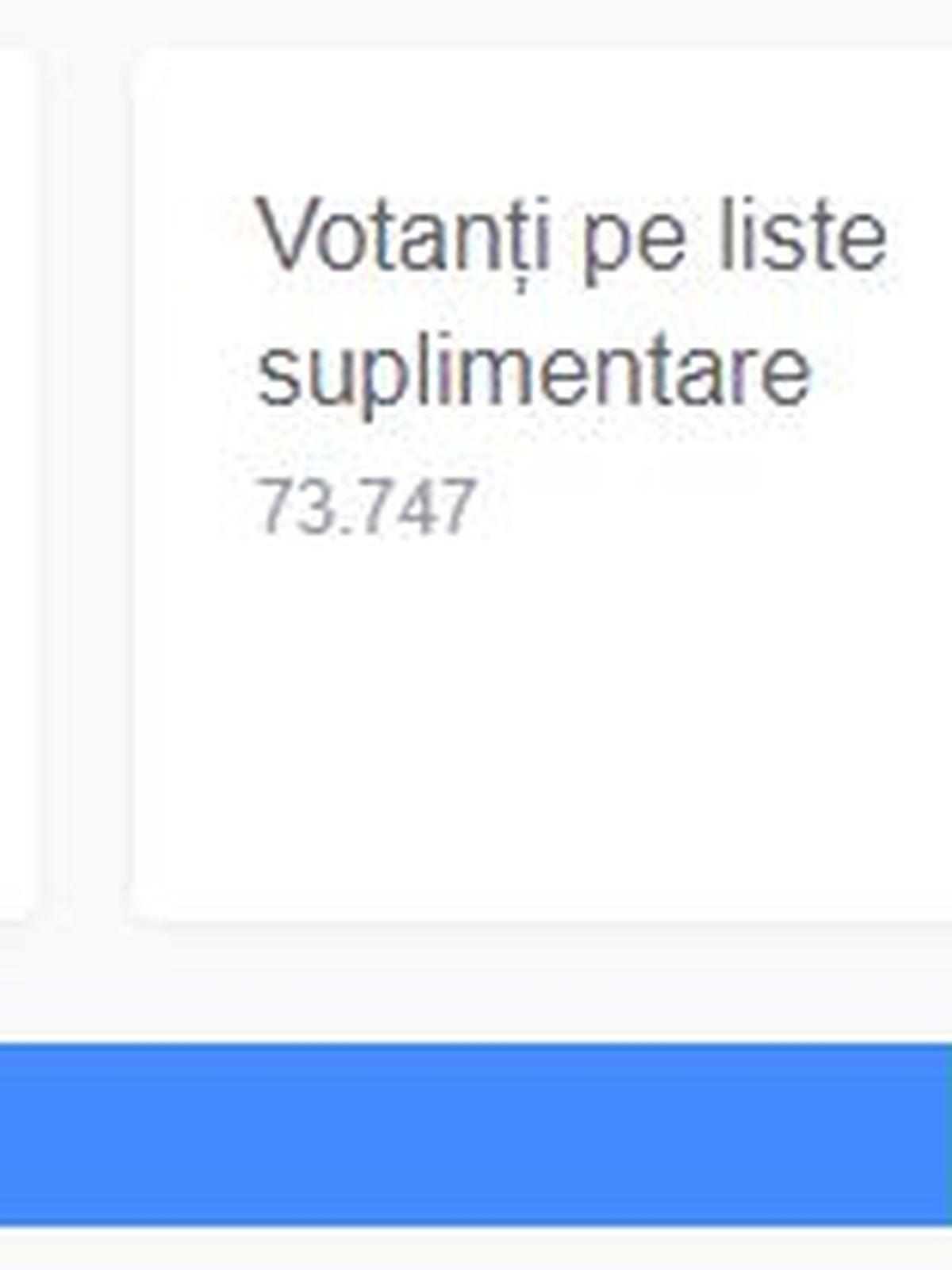 Rezultate parțiale Alegeri Locale 2020 București: Când vom ...  |Rezultate Alegeri Locale 2020