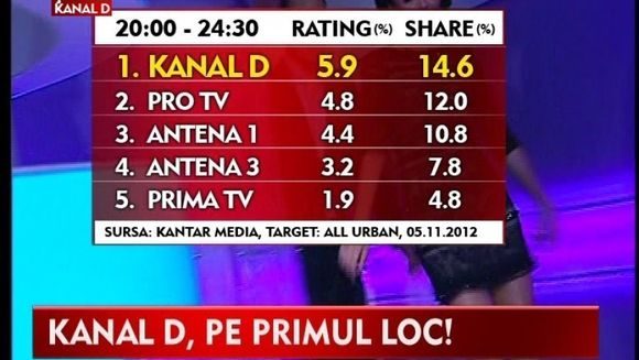 Kanal D a spulberat din nou audientele TV VIDEO