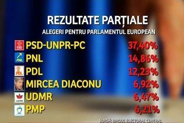Mircea Diaconu, surpriza alegerilor europarlamentare!