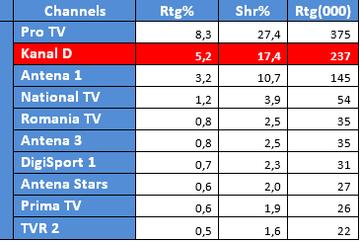 """Kanal D, pe primul loc, cu """"Bahar: Viata furata""""! Joi, 13 iulie, primul episod al noului sezon a pozitionat Kanal D pe primul loc in preferintele romanilor, conform datelor furnizate de Kantar Media Romania!"""