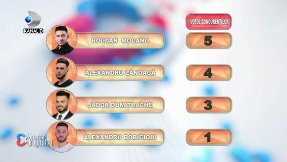 Cum arata punctajul finalistilor dupa votul concurentilor? Ei sunt favoritii la Marele Premiu