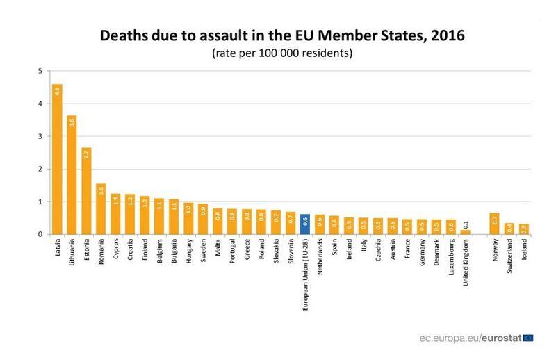euro stat violenta