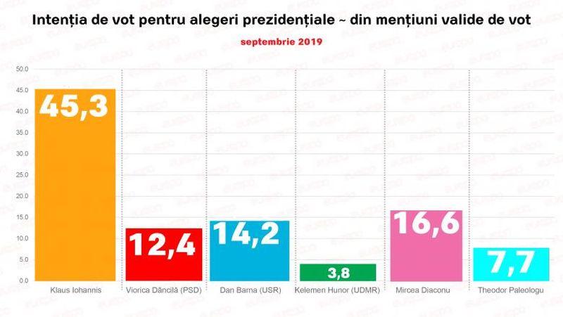 ntenția de vot pentru alegerile prezidențiale. Sondaj realizat la comanda Europa FM. Sursa foto: digi24.ro