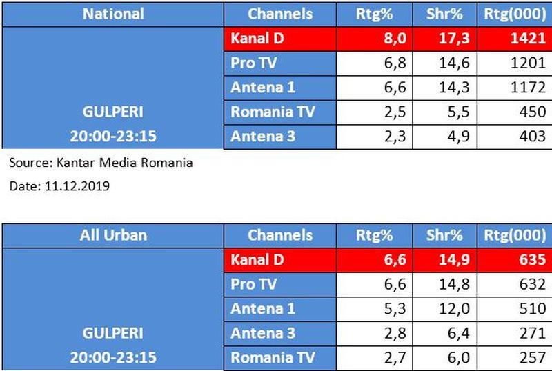"""serialul turcesc """"Gulperi"""" rating"""