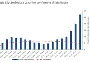 Coronavirus: Noi date îngrijorătoare, publicate de Institutul Naţional de Sănătate Publică