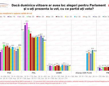 Sondaj Alegeri Parlamentare 2020. Răsturnare de situaţie pe scena politică românească:...