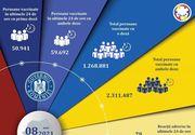 Nou record de vaccinări în 24 de ore, în România! Câte reacţii adverse au fost înregistrate