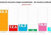 Sondaj alegerile prezidenţiale 2019: Klaus Iohannis, pe primul loc în preferințele românilor