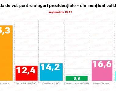 Sondaj alegerile prezidenţiale 2019: Klaus Iohannis, pe primul loc în preferințele...