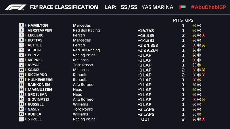Lewis Hamilton a încheiat cu victorie sezonul de F1