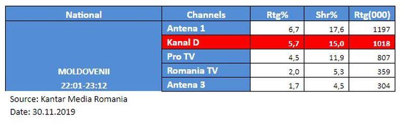 """Serialul de comedie """"Moldovenii"""", vizionat de peste un milion de fani! Kanal D, în topul televiziunilor din România, cu episodul difuzat sâmbătă seara"""