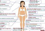 Harta carențelor de vitamine și minerale din organism