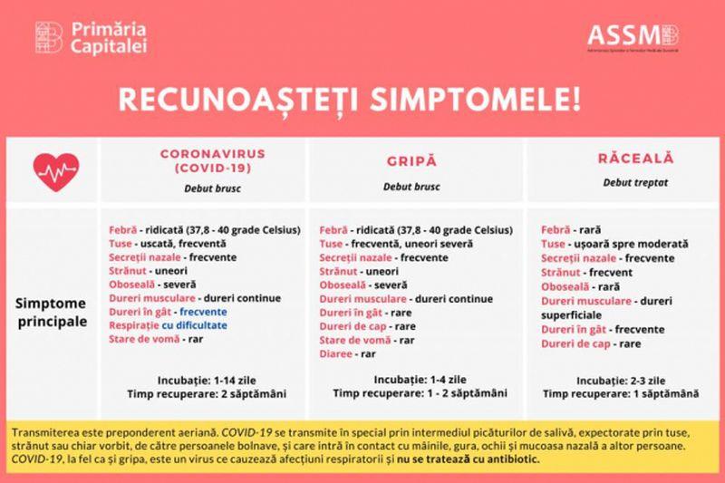 Cazuri coronavirus judete Romania