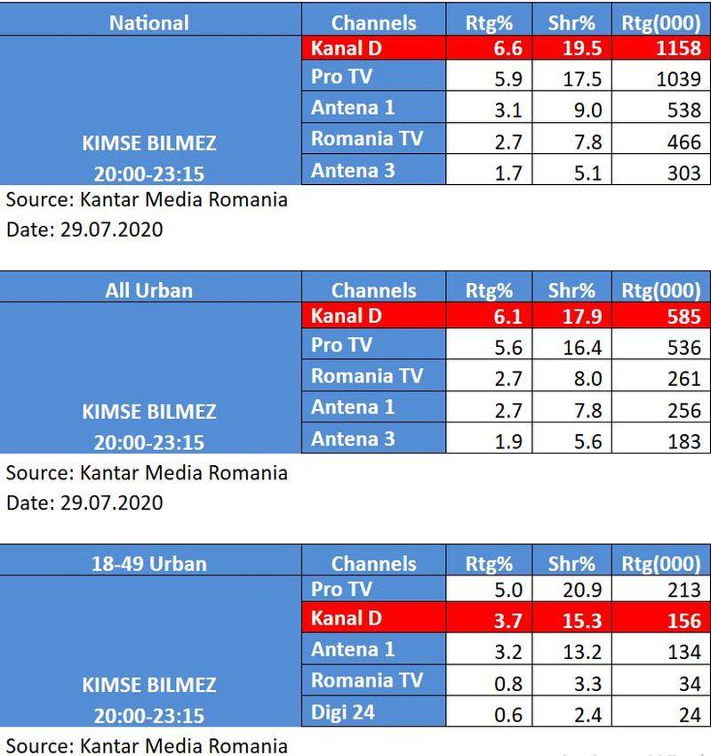 """Serialul """"Dragoste si secrete"""" cucereste Romania! Kanal D, lider de piata, in Prime Time, pe doua segmente de public"""