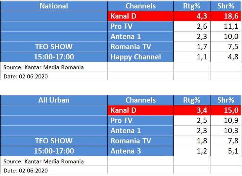 Kanal D, lider detasat de piata cu Teo Show, la nivelul intregii tari si la orase