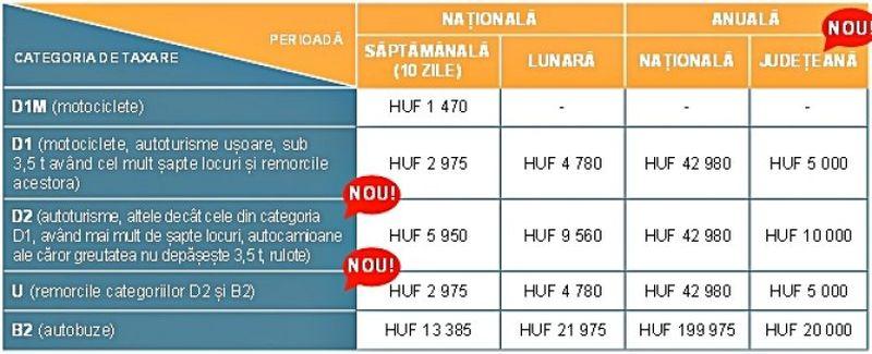 Vigneta și taxa de drum în Europa. Cât e tariful în 2021 și unde se plătește în funcție de țara pe care o tranzitezi