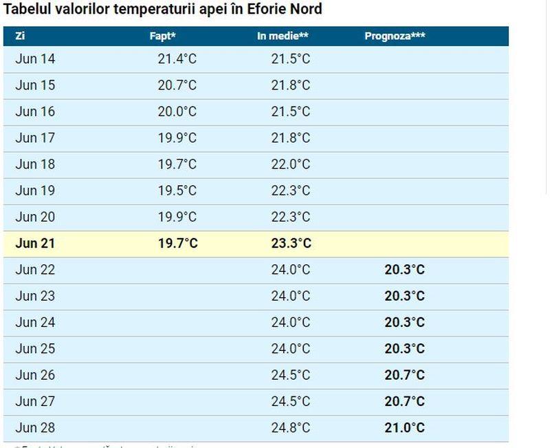 Temperatura apei mării în Mamaia, Eforie sau Vama Veche pentru perioada 21 - 27 iunie