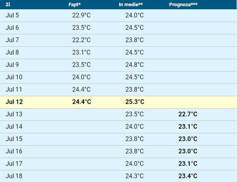 Temperatura apei mării în perioada 12 - 18 iulie în Mamaia, Vama Veche, Costinești și Eforie